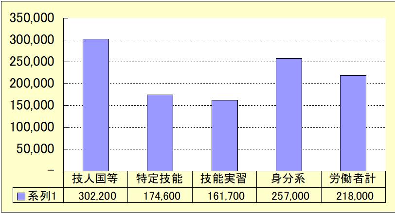 2020外国人賃金